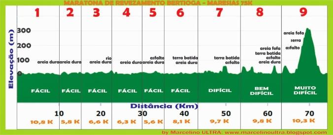 Percurso Altimetria Bertioga-Maresias 75K